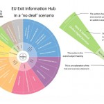 The EU Exit Information Hub
