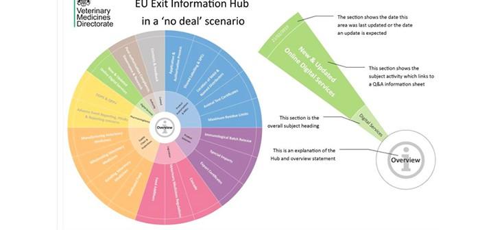 The EU Exit Information Hub