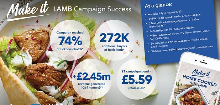 Make it lamb infographic